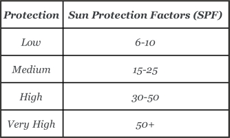 Sun protection factors of sun creams