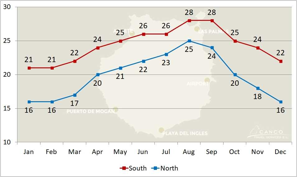 Weather Chart Development of Daytime Temperatures of the North and South of Gran Canaria