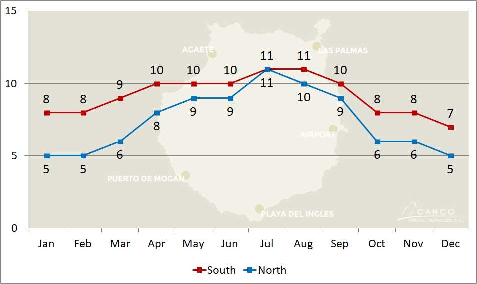 Weather Chart Development of Hours of Sun of the North and South of Gran Canaria