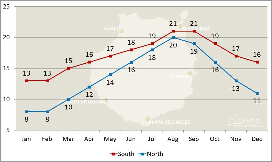 Weather Chart Development of Nighttime Temperatures of the North and South of Gran Canaria